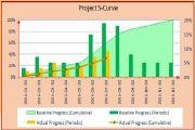 چند نمونه نمایش مختلف از Project S-Curve